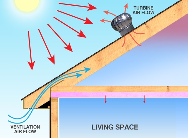 Attic Ventilation