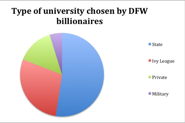 DFW billionaires