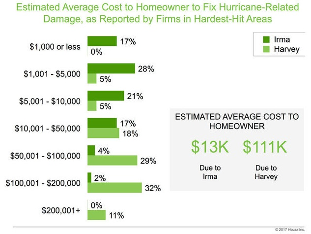 Graphic, average cost to homeowner to fix hurricane-related damage