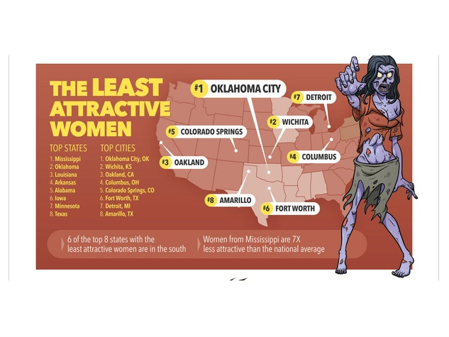 Clover study calls Fort Worth women some of the ugliest