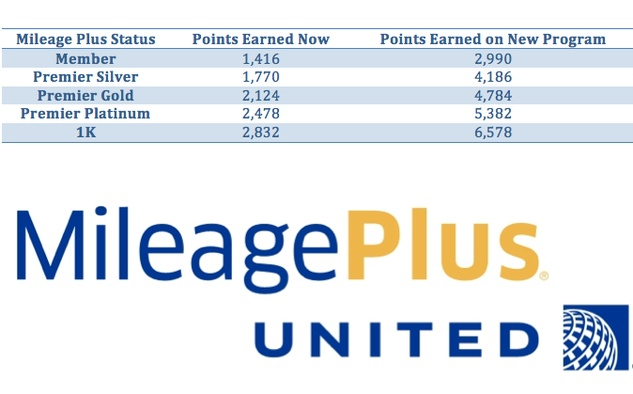 United Airlines comparison chart
